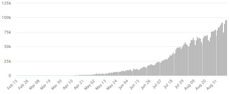 Liczba nowych przypadków zakażenia koronawirusem SARS-CoV-2 w Indiach (worldometers.info)